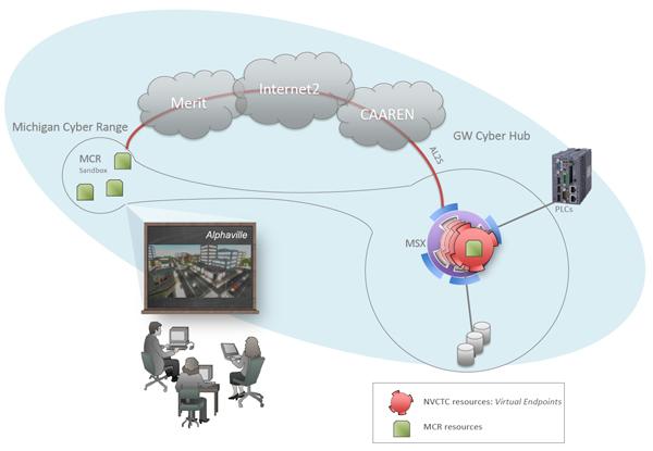 Sceptre Grant Diagram